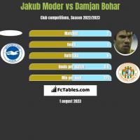 Jakub Moder vs Damjan Bohar h2h player stats