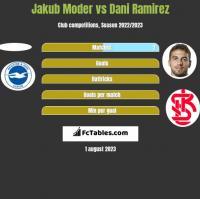 Jakub Moder vs Dani Ramirez h2h player stats