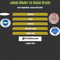 Jakub Moder vs Dejan Drazic h2h player stats