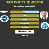 Jakub Moder vs Filip Starzyński h2h player stats