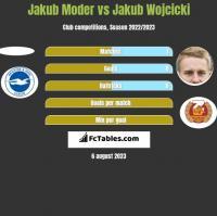 Jakub Moder vs Jakub Wójcicki h2h player stats