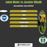 Jakub Moder vs Jaroslav Mihalik h2h player stats
