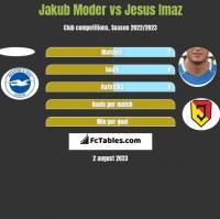 Jakub Moder vs Jesus Imaz h2h player stats