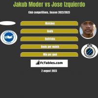 Jakub Moder vs Jose Izquierdo h2h player stats