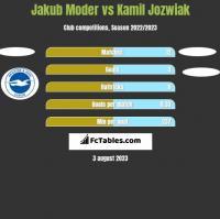 Jakub Moder vs Kamil Jozwiak h2h player stats