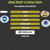 Jakub Moder vs Kemar Roofe h2h player stats