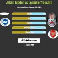 Jakub Moder vs Leandro Trossard h2h player stats