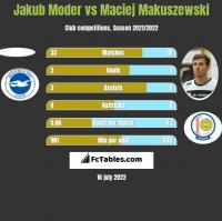 Jakub Moder vs Maciej Makuszewski h2h player stats