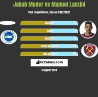 Jakub Moder vs Manuel Lanzini h2h player stats