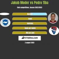 Jakub Moder vs Pedro Tiba h2h player stats