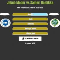 Jakub Moder vs Santeri Hostikka h2h player stats