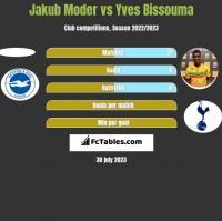 Jakub Moder vs Yves Bissouma h2h player stats
