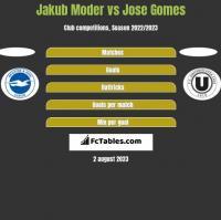 Jakub Moder vs Jose Gomes h2h player stats