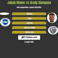Jakub Moder vs Grady Diangana h2h player stats