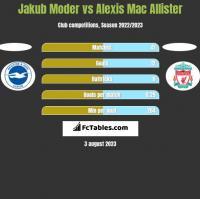 Jakub Moder vs Alexis Mac Allister h2h player stats