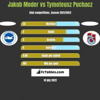 Jakub Moder vs Tymoteusz Puchacz h2h player stats