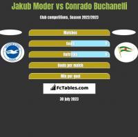 Jakub Moder vs Conrado Buchanelli h2h player stats