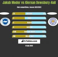 Jakub Moder vs Kiernan Dewsbury-Hall h2h player stats