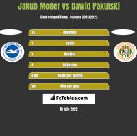 Jakub Moder vs Dawid Pakulski h2h player stats