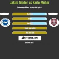 Jakub Moder vs Karlo Muhar h2h player stats