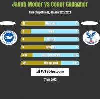 Jakub Moder vs Conor Gallagher h2h player stats