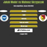 Jakub Moder vs Mateusz Skrzypczak h2h player stats