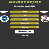 Jakub Moder vs Teddy Jenks h2h player stats