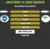 Jakub Moder vs Jakub Kaluzinski h2h player stats