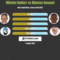 Mitchel Bakker vs Nianzou Kouassi h2h player stats