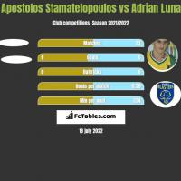 Apostolos Stamatelopoulos vs Adrian Luna h2h player stats