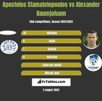 Apostolos Stamatelopoulos vs Alexander Baumjohann h2h player stats
