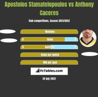 Apostolos Stamatelopoulos vs Anthony Caceres h2h player stats