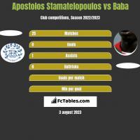 Apostolos Stamatelopoulos vs Baba Diawara h2h player stats