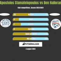 Apostolos Stamatelopoulos vs Ben Halloran h2h player stats