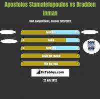 Apostolos Stamatelopoulos vs Bradden Inman h2h player stats