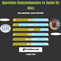 Apostolos Stamatelopoulos vs Daniel De Silva h2h player stats