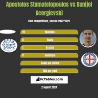 Apostolos Stamatelopoulos vs Danijel Georgievski h2h player stats