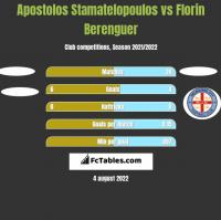 Apostolos Stamatelopoulos vs Florin Berenguer h2h player stats