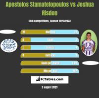 Apostolos Stamatelopoulos vs Joshua Risdon h2h player stats