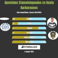 Apostolos Stamatelopoulos vs Kosta Barbarouses h2h player stats