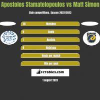 Apostolos Stamatelopoulos vs Matt Simon h2h player stats