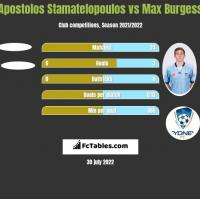 Apostolos Stamatelopoulos vs Max Burgess h2h player stats