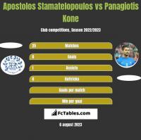 Apostolos Stamatelopoulos vs Panagiotis Kone h2h player stats