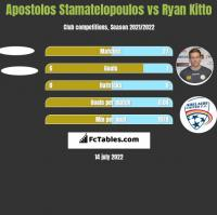 Apostolos Stamatelopoulos vs Ryan Kitto h2h player stats