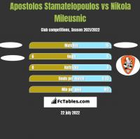 Apostolos Stamatelopoulos vs Nikola Mileusnic h2h player stats