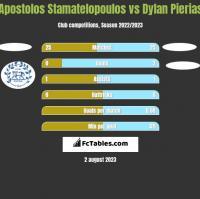 Apostolos Stamatelopoulos vs Dylan Pierias h2h player stats
