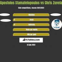 Apostolos Stamatelopoulos vs Chris Zuvela h2h player stats