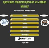 Apostolos Stamatelopoulos vs Jordan Murray h2h player stats