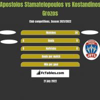 Apostolos Stamatelopoulos vs Kostandinos Grozos h2h player stats