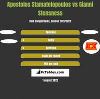 Apostolos Stamatelopoulos vs Gianni Stensness h2h player stats